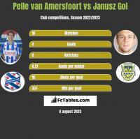 Pelle van Amersfoort vs Janusz Gol h2h player stats