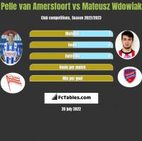 Pelle van Amersfoort vs Mateusz Wdowiak h2h player stats