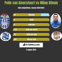 Pelle van Amersfoort vs Milan Dimun h2h player stats