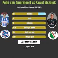 Pelle van Amersfoort vs Pawel Wszolek h2h player stats