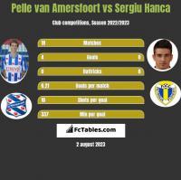 Pelle van Amersfoort vs Sergiu Hanca h2h player stats