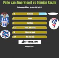 Pelle van Amersfoort vs Damian Rasak h2h player stats