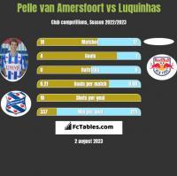 Pelle van Amersfoort vs Luquinhas h2h player stats