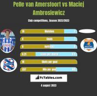 Pelle van Amersfoort vs Maciej Ambrosiewicz h2h player stats