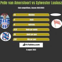 Pelle van Amersfoort vs Sylwester Lusiusz h2h player stats