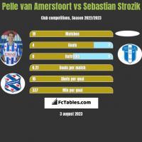 Pelle van Amersfoort vs Sebastian Strozik h2h player stats