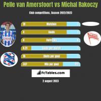 Pelle van Amersfoort vs Michal Rakoczy h2h player stats
