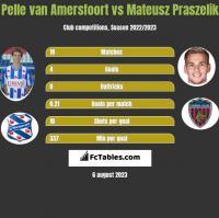 Pelle van Amersfoort vs Mateusz Praszelik h2h player stats