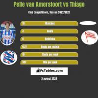 Pelle van Amersfoort vs Thiago h2h player stats
