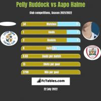 Pelly Ruddock vs Aapo Halme h2h player stats