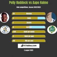Pelly Ruddock vs Aapo Halme h2h player stats