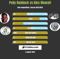 Pelly Ruddock vs Alex Mowatt h2h player stats