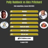 Pelly Ruddock vs Alex Pritchard h2h player stats