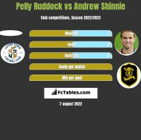 Pelly Ruddock vs Andrew Shinnie h2h player stats