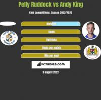 Pelly Ruddock vs Andy King h2h player stats