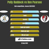 Pelly Ruddock vs Ben Pearson h2h player stats
