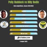 Pelly Ruddock vs Billy Bodin h2h player stats