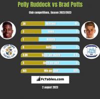 Pelly Ruddock vs Brad Potts h2h player stats