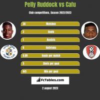 Pelly Ruddock vs Cafu h2h player stats