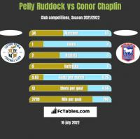 Pelly Ruddock vs Conor Chaplin h2h player stats