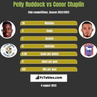 Pelly Ruddock vs Conor Chaplin h2h player stats