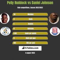 Pelly Ruddock vs Daniel Johnson h2h player stats