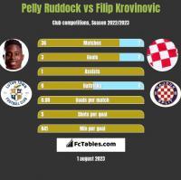 Pelly Ruddock vs Filip Krovinovic h2h player stats