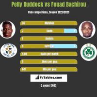 Pelly Ruddock vs Fouad Bachirou h2h player stats