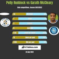 Pelly Ruddock vs Garath McCleary h2h player stats