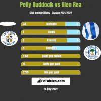 Pelly Ruddock vs Glen Rea h2h player stats