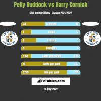 Pelly Ruddock vs Harry Cornick h2h player stats