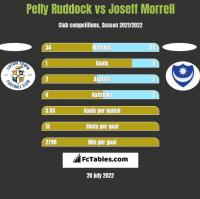 Pelly Ruddock vs Joseff Morrell h2h player stats