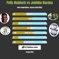 Pelly Ruddock vs Juninho Bacuna h2h player stats