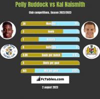 Pelly Ruddock vs Kal Naismith h2h player stats