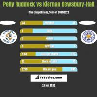 Pelly Ruddock vs Kiernan Dewsbury-Hall h2h player stats