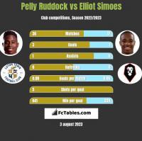 Pelly Ruddock vs Elliot Simoes h2h player stats