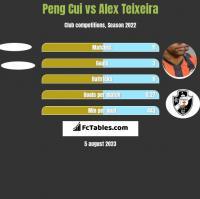 Peng Cui vs Alex Teixeira h2h player stats