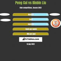 Peng Cui vs Binbin Liu h2h player stats