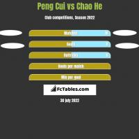 Peng Cui vs Chao He h2h player stats