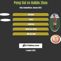Peng Cui vs Haibin Zhou h2h player stats