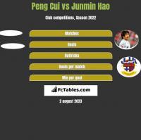 Peng Cui vs Junmin Hao h2h player stats