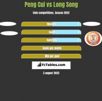 Peng Cui vs Long Song h2h player stats