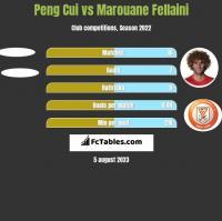 Peng Cui vs Marouane Fellaini h2h player stats
