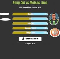 Peng Cui vs Moises Lima h2h player stats
