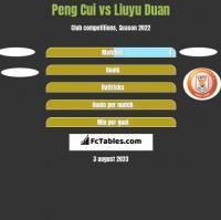 Peng Cui vs Liuyu Duan h2h player stats