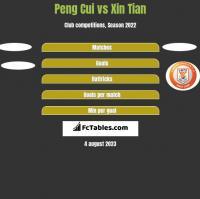 Peng Cui vs Xin Tian h2h player stats