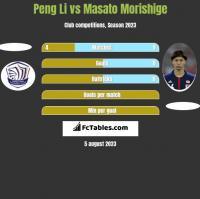 Peng Li vs Masato Morishige h2h player stats