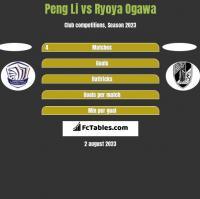 Peng Li vs Ryoya Ogawa h2h player stats