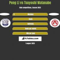 Peng Li vs Tsuyoshi Watanabe h2h player stats