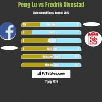 Peng Lu vs Fredrik Ulvestad h2h player stats